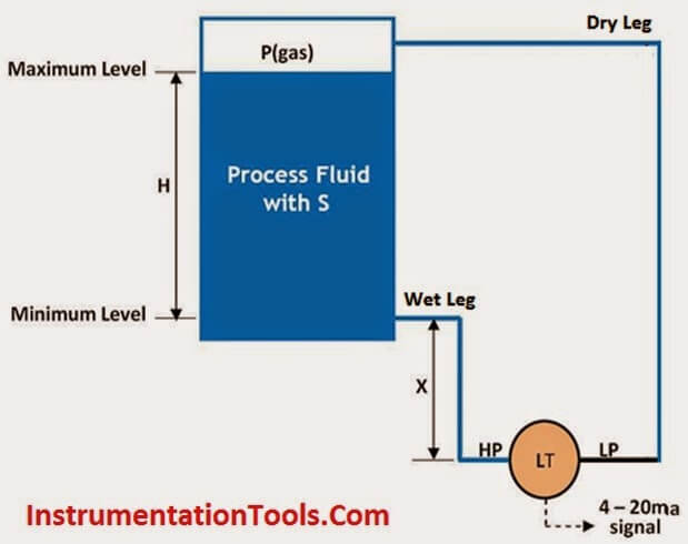 Level Measurement with Dry leg and Installed Below Tapping Point