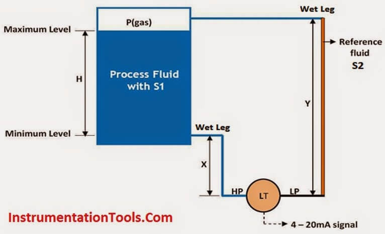 Level Measurement with Wet leg and Installed Below Tapping Point