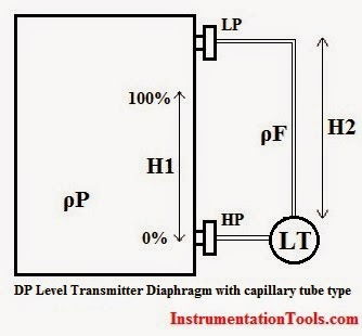 DP Level Transmitter Calibration for Diaphragm Seal with Capillary