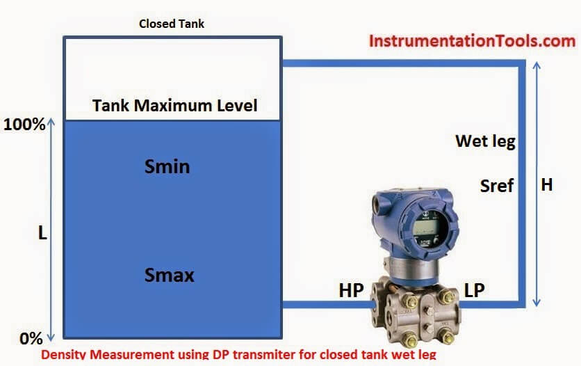 Density Measurement using DP Transmitter for closed tank with Wet Leg