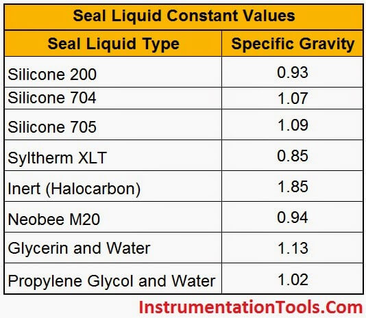 Specific Gravity of Capillary Level Transmitters
