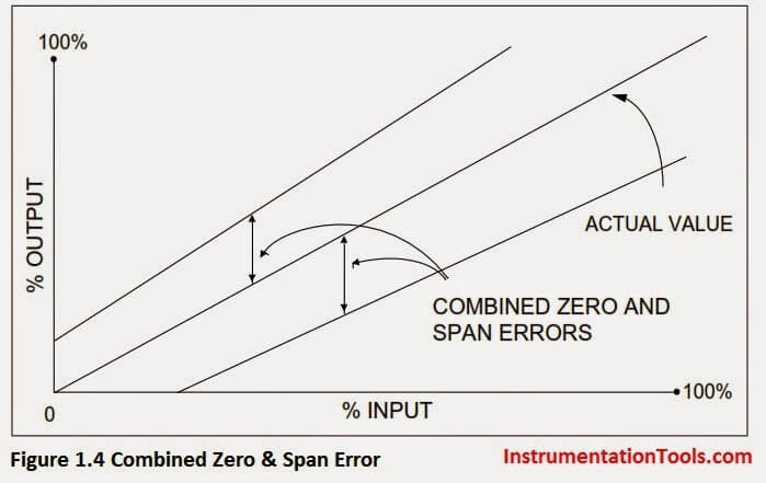 Calibration Zero and Span Error