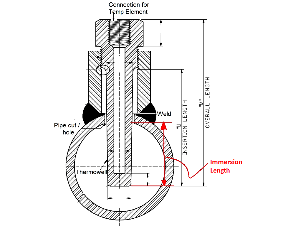 Thermowell Immersion Length