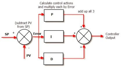 PID Controller Functionality