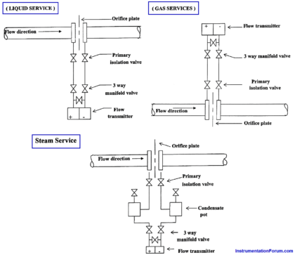 piping for a Different pressure flow transmitter