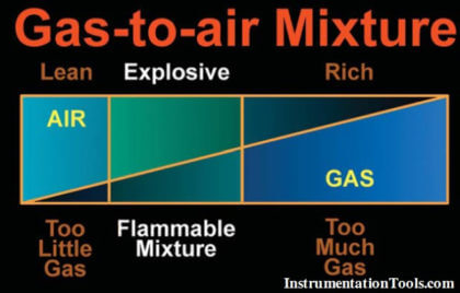 Gas-to-air-mixture