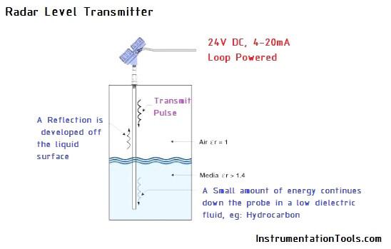 Probe Type Radar Level Transmitter