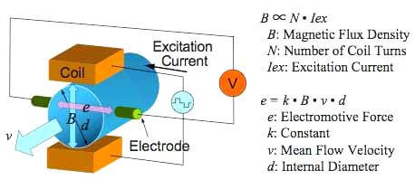 magnetic flow meter theory