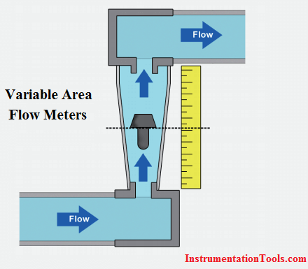 Variable Area Flow Meters Theory