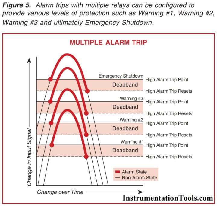 Multiple Alarm Trips