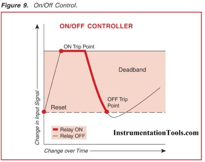ON-OFF Control Alarms