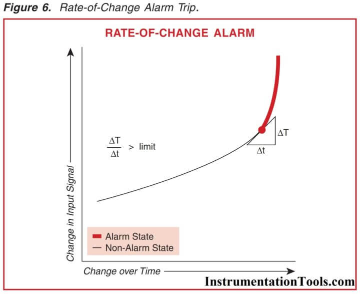 Rate of Change Alarm Trip