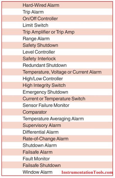 Types of Alarms