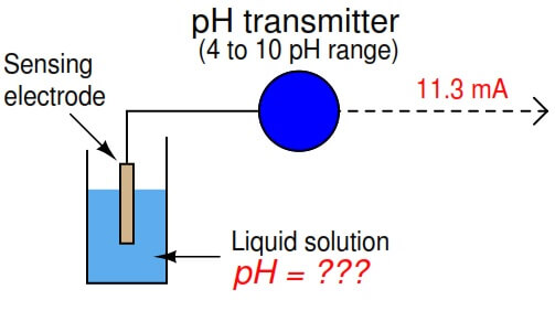 Calculate Process Variable from Transmitter Current