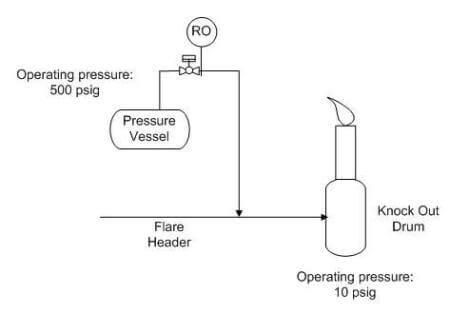 Sketch control valve and pressure vessel