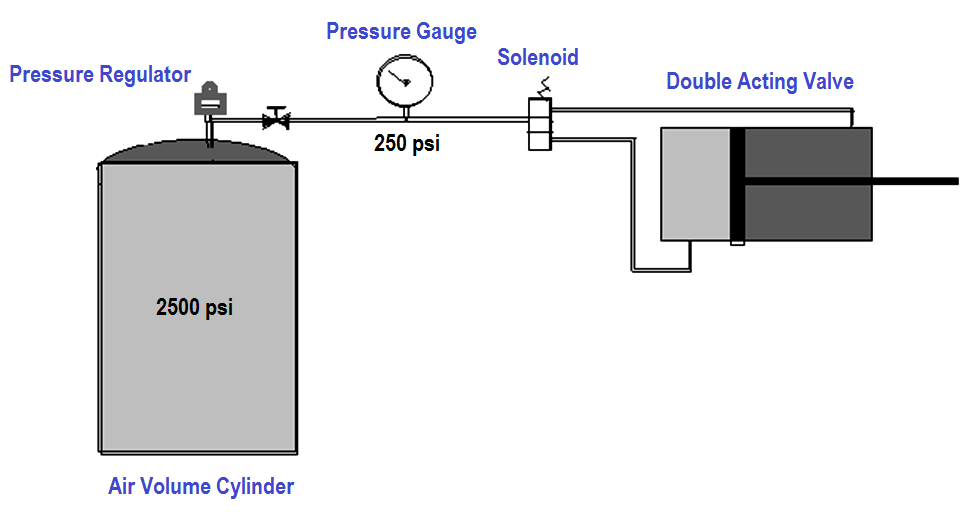 Air Cylinder Consumption Calculation for Control Valves