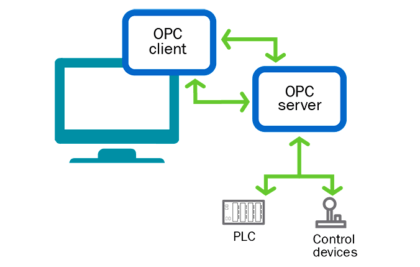 OPC in PLC Systems