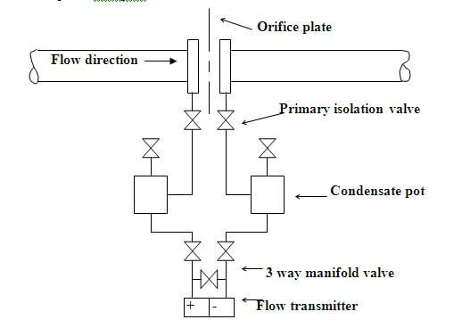 differential pressure flow transmitter on steam services