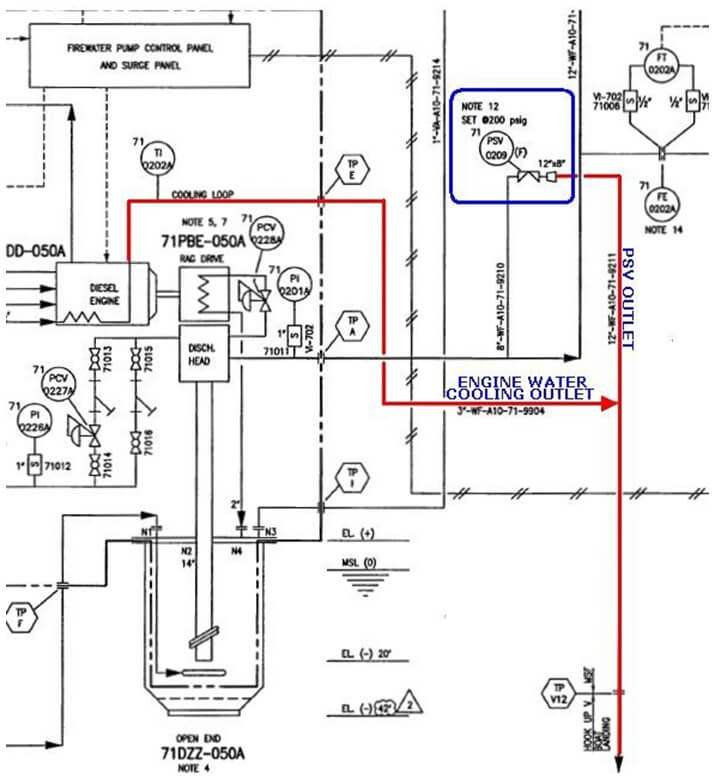 Pressure Safety Valve Piping and Instrumentation Diagram
