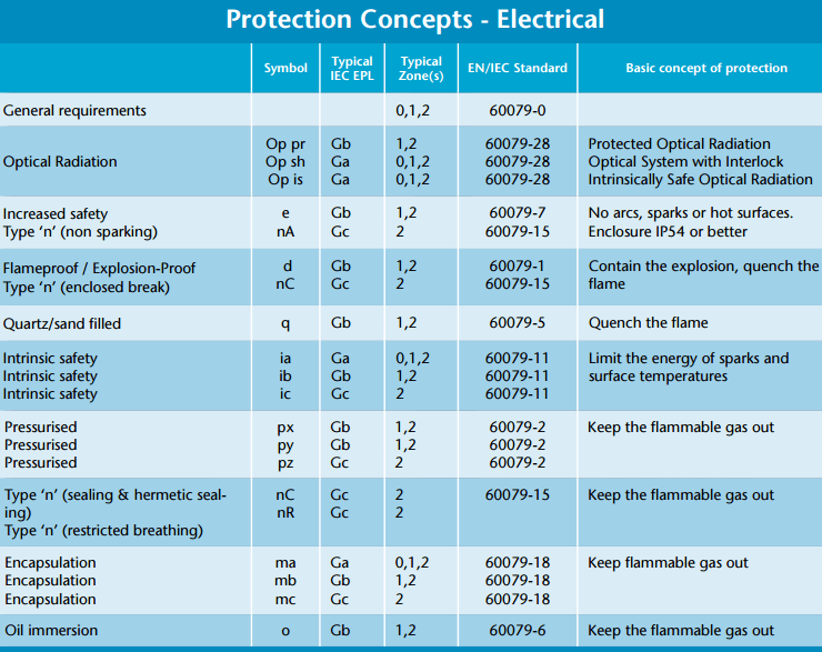 ATEX Electrical Protection concept