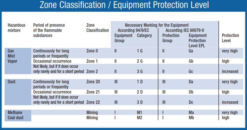 Equipment Protection Level Calssification
