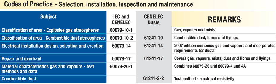 IEC and CENELEC Standards