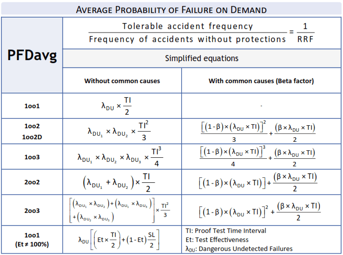SIL Probability of Failure on Demand