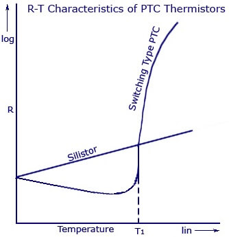 Resistance-Temperature-Characteristic-of-Silistor-and-Switching-Type-PTC