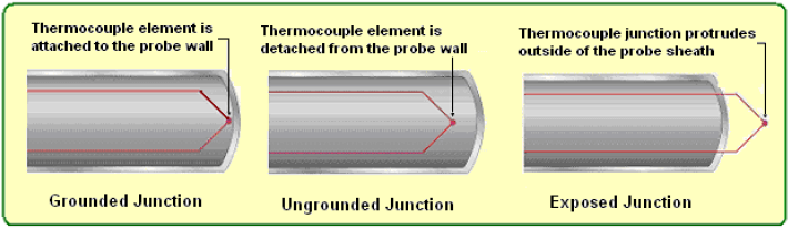 Types of Thermocouple Junctions