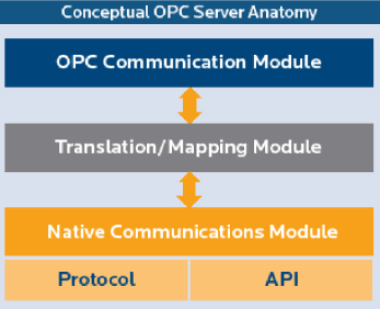 Conceptual OPC Server Anatomy