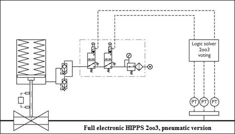 Electronic HIPPS System