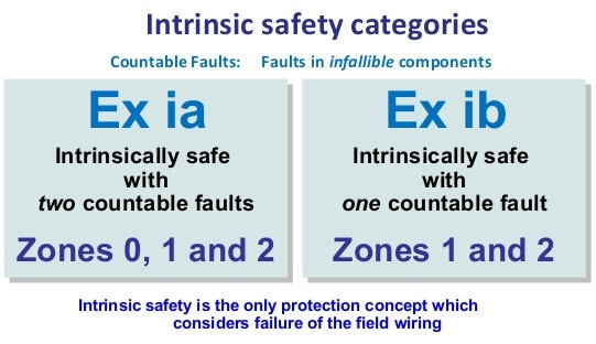 Intrinsic Safety Zones