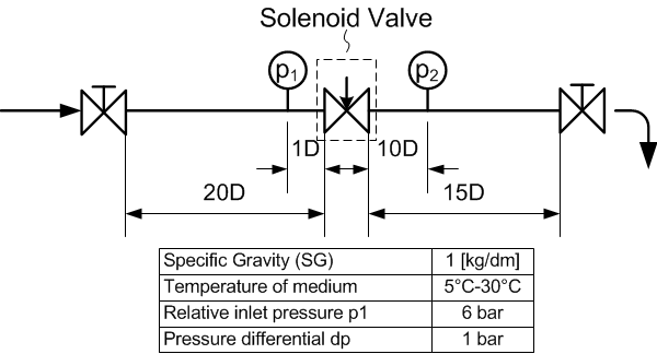 Kv-value of a valve is determined