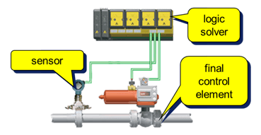 Safety-Instrumented-System-Components