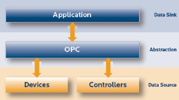What is OPC