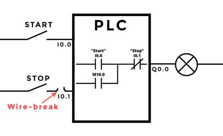 Wire-break after normally open input actuatoraDifference Between Normally Closed And Normally Open Inputs?