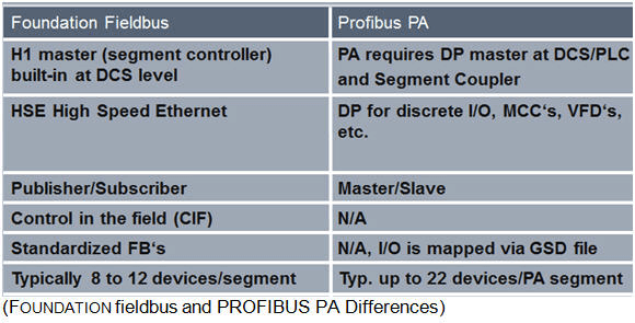 Difference between Fieldbus and Profibus