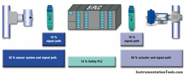 Safety Instrumented System Modules