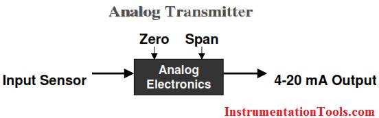 HART Transmitter Calibration