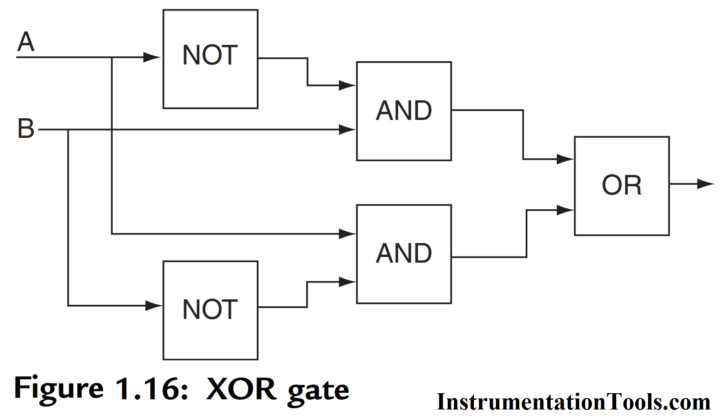 [SODI_2457]   PLC Logic Functions – Instrumentation Tools | Ladder Logic Diagram Nand Gate |  | Instrumentation Tools