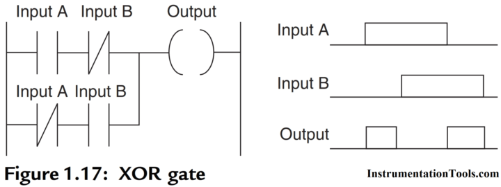 [ANLQ_8698]  PLC Logic Functions | PLC Ladder Logic Gates | PLC Commands | Ladder Logic Diagram Nand Gate |  | Instrumentation Tools