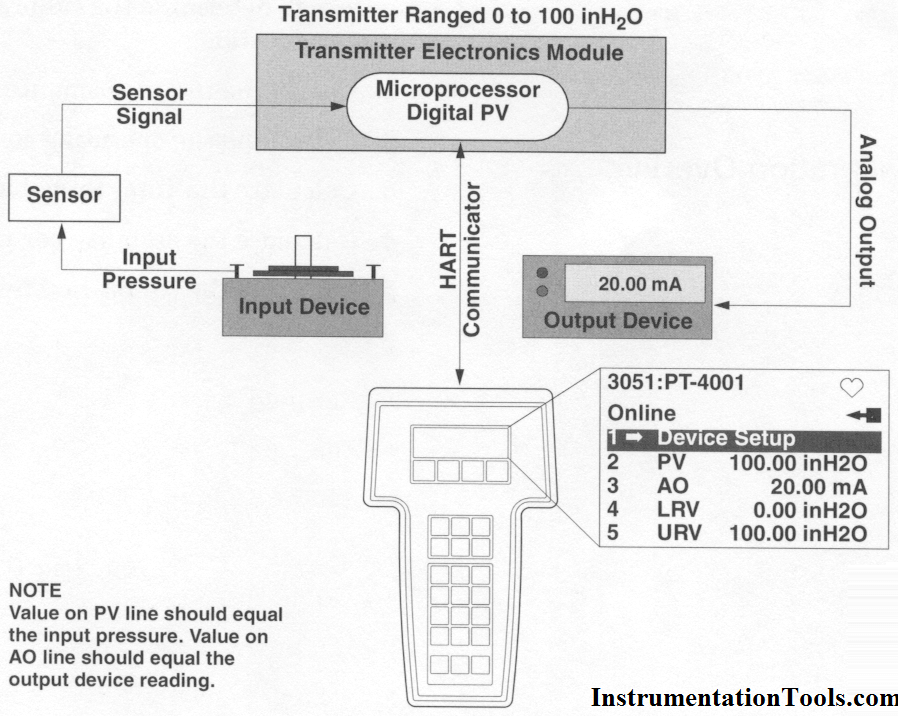 Transmitter Calibration