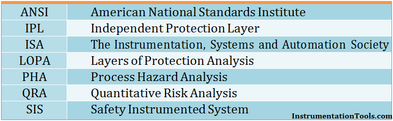 Layers of Protection Analysis (LOPA)