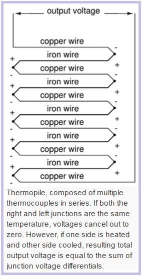 Thermopile Working Principle