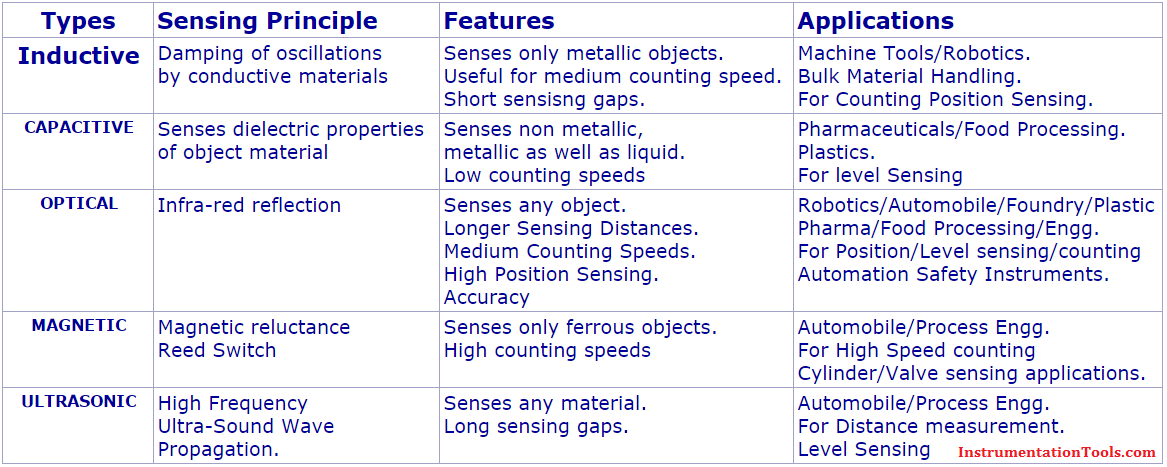Types of Proximity Switches