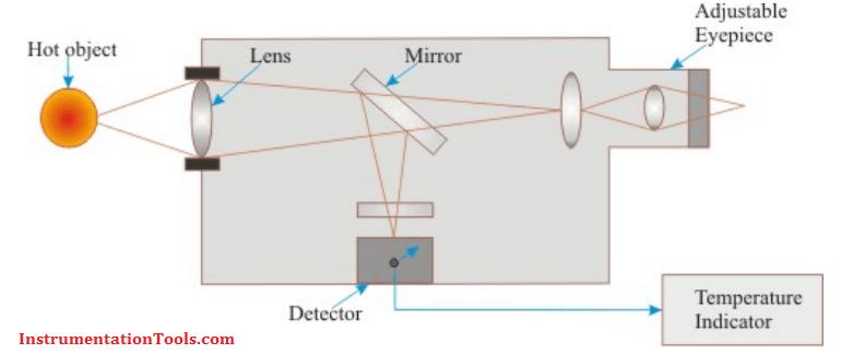 Radiation Pyrometer Working Principle