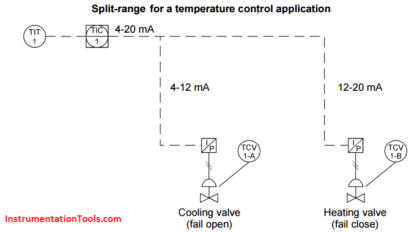 Split Range Control for Temperature Control Application