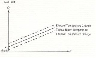 What is the thermal effect on zero
