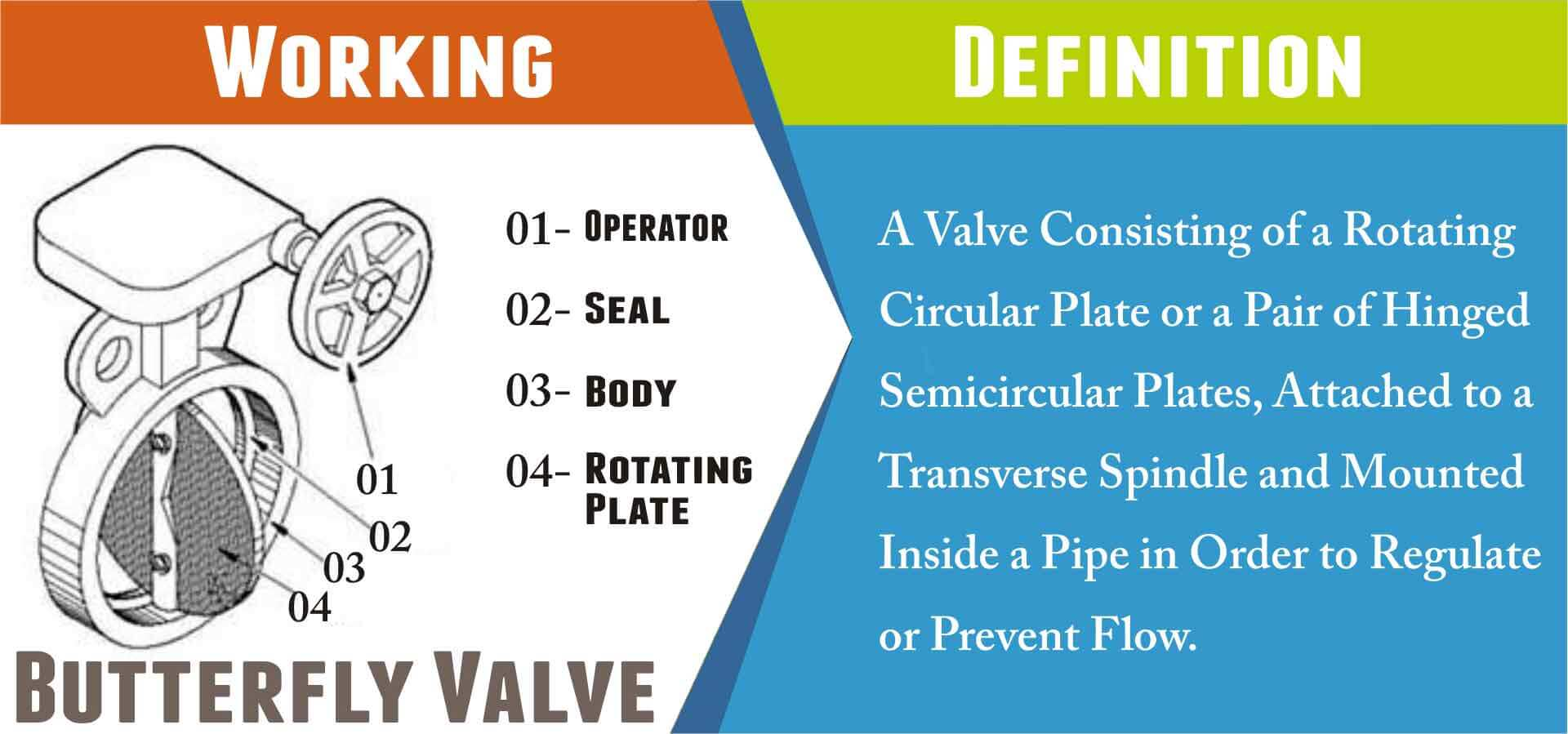Basics of Butterfly Valves