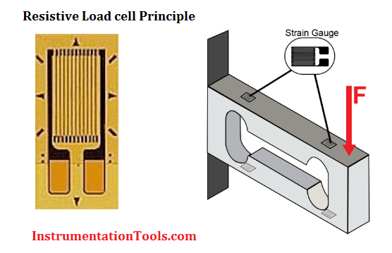 resistive load cell working